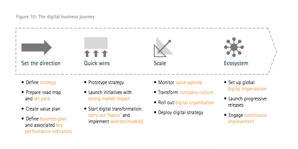 Digital innovation in insurance - The digital business journey