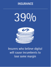 39% of insurers believe digital will cause incumbents to lose some margin
