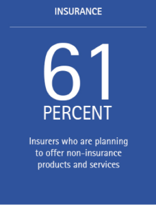 Radical extension of the insurance value chain is key to success