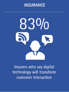 Digital: Changing customer expectations and interactions (Image 7b)