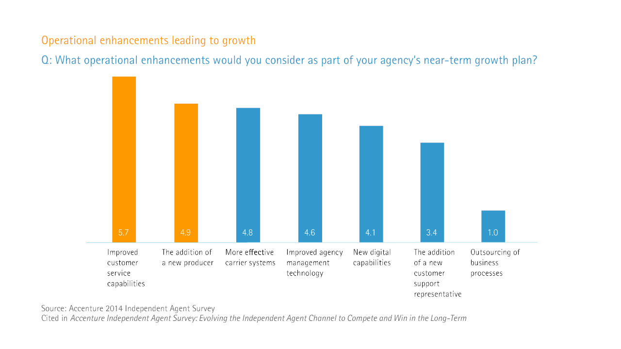 Evolving the independent agent channel - operational enhancements leading to growth