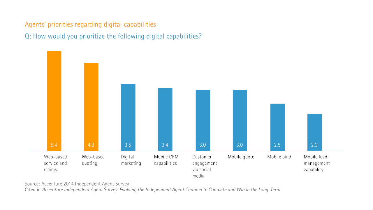Evolving the independent agent channel - Agents' priorities regarding digital capabilities