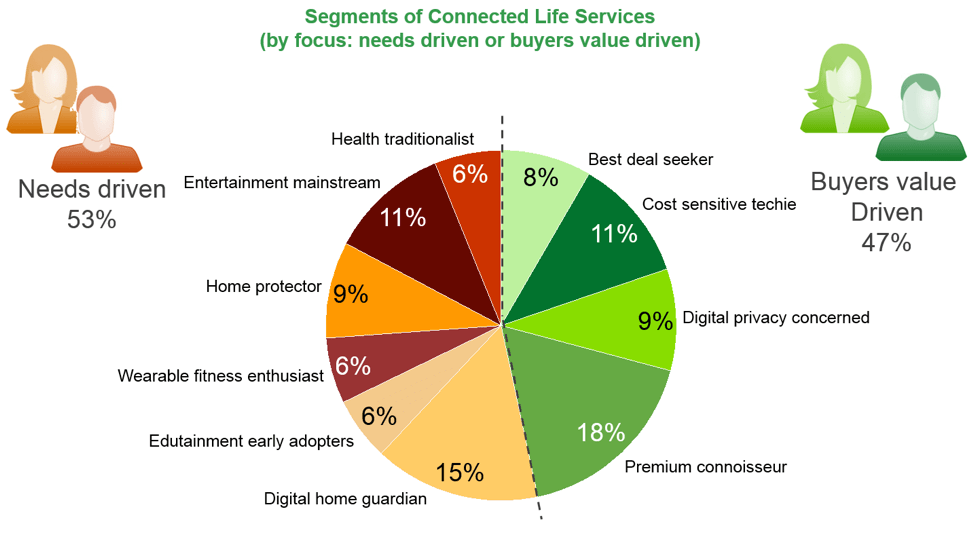 Segments of Connected Life Services (by focus: needs driven or buyers value driven)