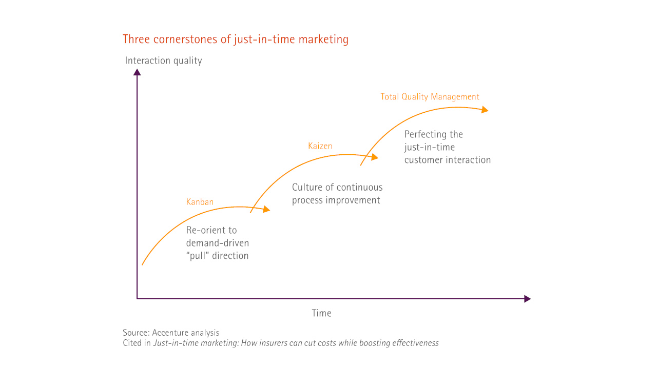 Three cornerstones of just-in-time marketing