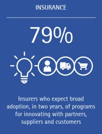 79% of insurers expect broad adoption, in two years, of programs for innovating with partners, suppliers, and customers