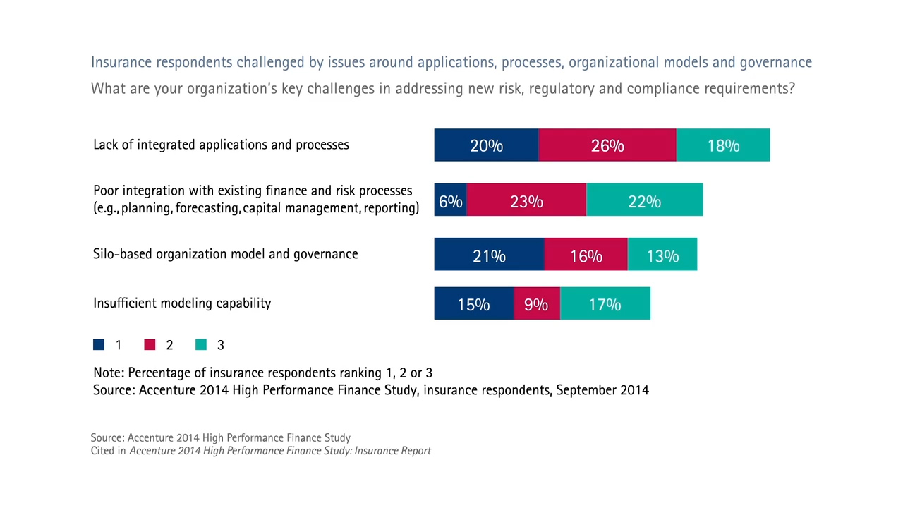 Insurance respondents challenged by issues around applications, processes, organizational models and governance