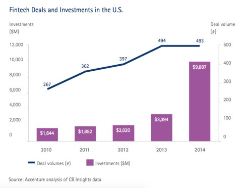 Fintech deals and investments in the US