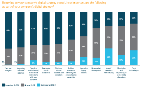 Digital Strategy priorities