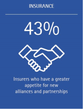 Risk appetite growing as insurers shift toward more growth-oriented perspective (Stat 2)