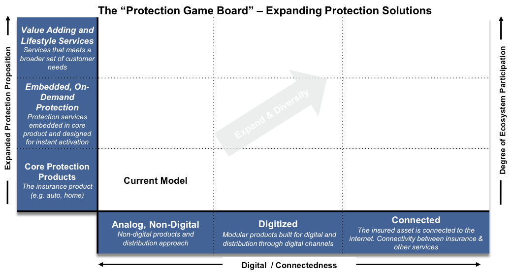 Placing your bets on a digital future - the Protection Game Board