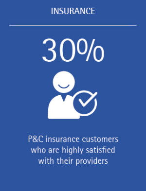 What can P&C insurers do in the face of declining customer loyalty Accenture INS (Figure 1)