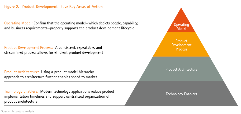 Figure 2. Product Development - Four Key Areas of Action (Operating Model, Product Development Process, Product Architecture, Technology Enablers)