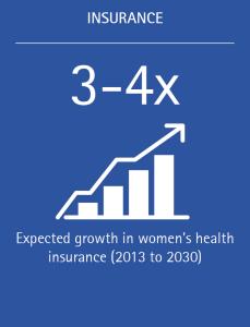 Women's health insurance market is expected to grow 3-4x between 2013-2030.