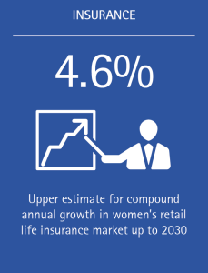 Compound annual growth in women's retail life insurance market is expected to be 4.6% up to 2030.