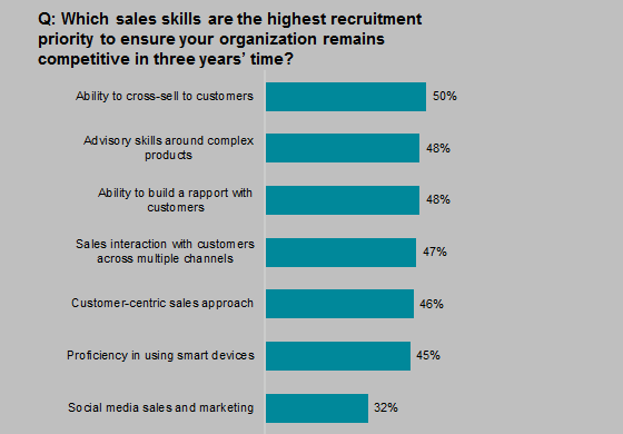 Q: Which sales skills are the highest recruitment priority to ensure your organization remains competitive in three years' time?