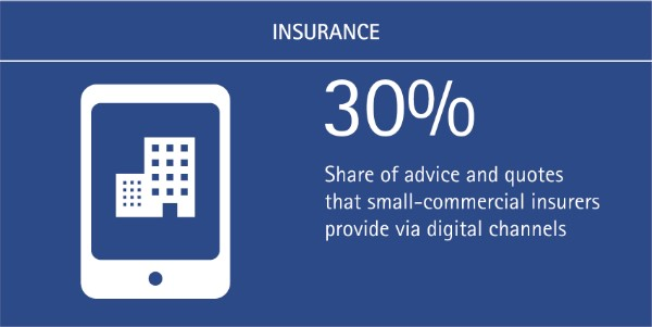 Simplicity is Key for Digital Channels: 30% of small-commercial insurers customer advice and quotes are provided via digital channels