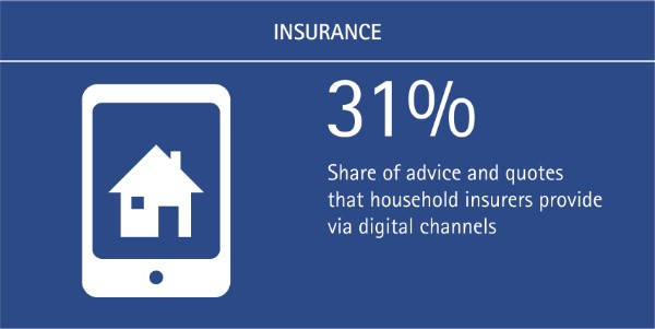 Simplicity is Key for Digital Channels: 31% of household insurers advice and quotes provided via digital channels
