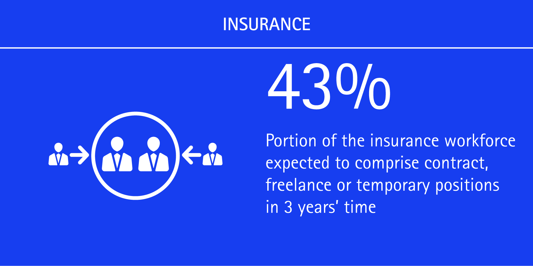 43% of the insurance workforce expected to comprise contract, freelance or temporary positions in 3 years' time