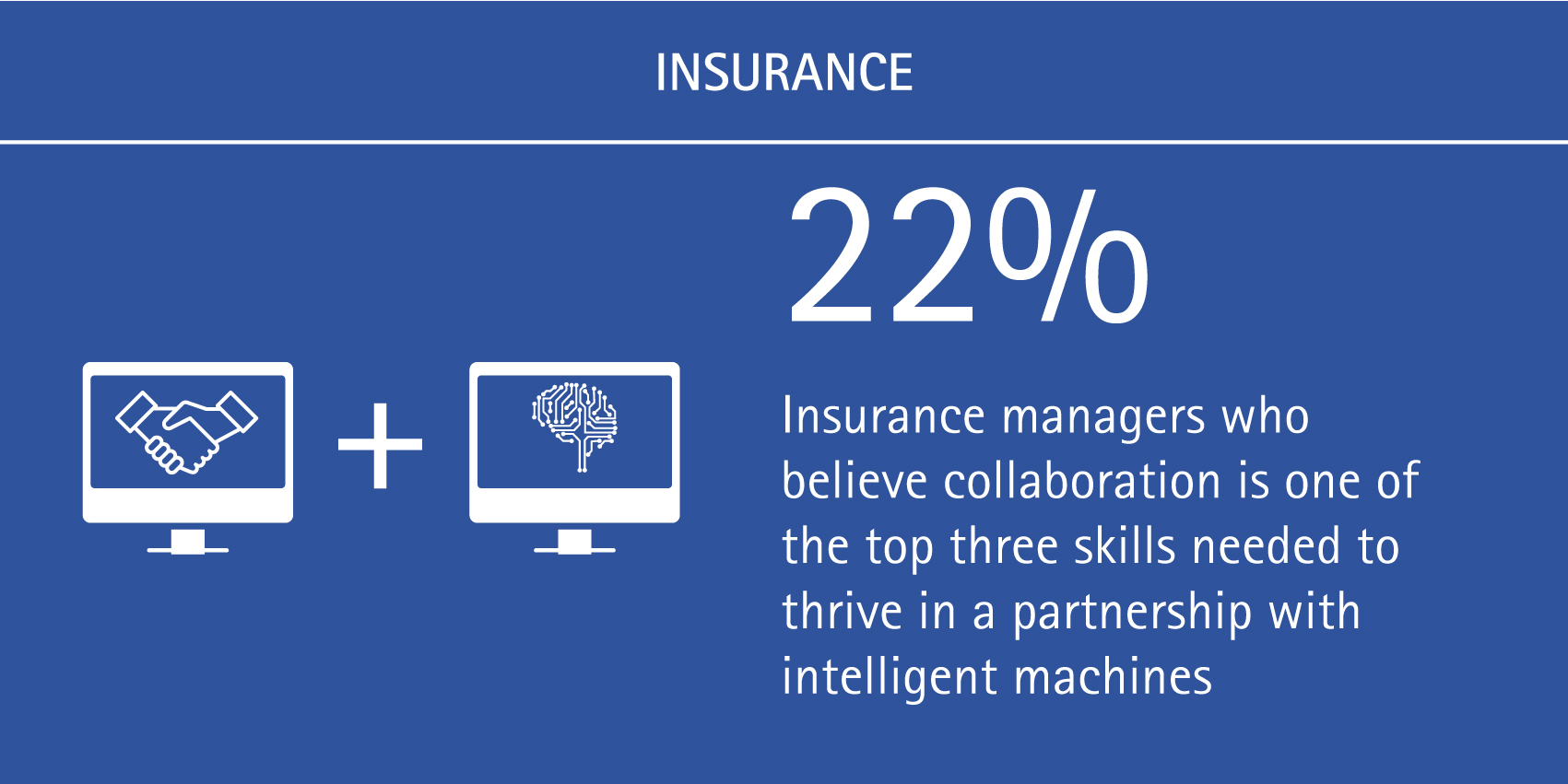 22% of insurance managers believe collaboration is one of the top three skills needed to thrive in a partnership with intelligent machines.