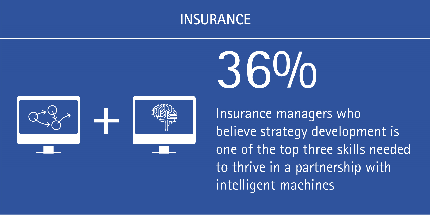 36% of insurance managers believe strategy development is one of the top three skills needed to thrive in a partnership with intelligent machines.