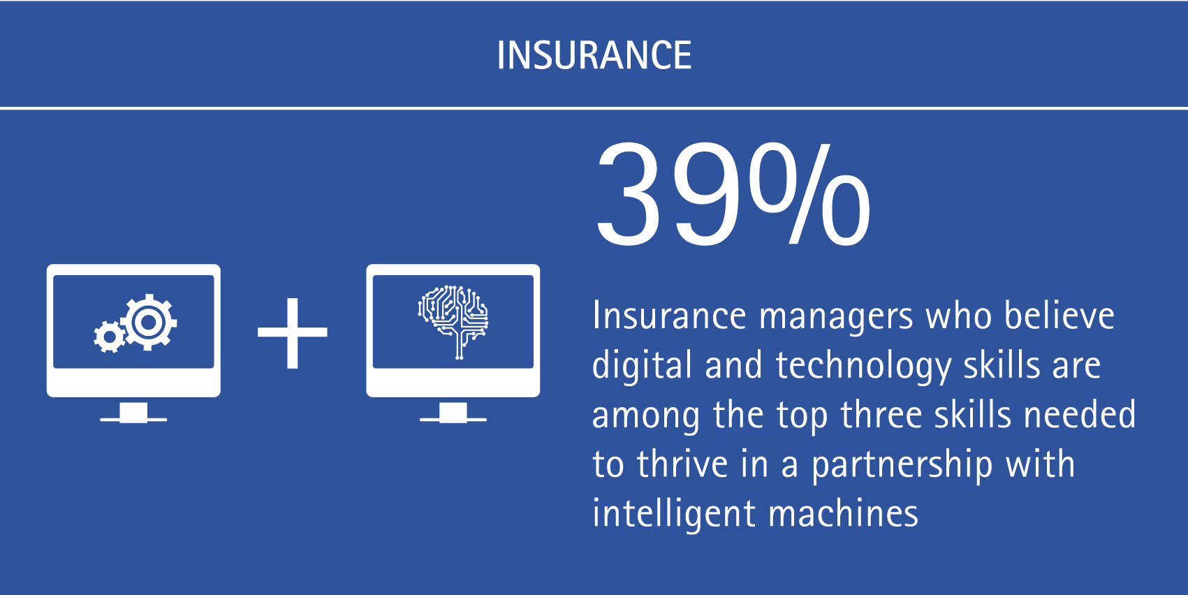 39% of insurance managers believe digital and technology skills are among the top three skills needed to thrive in a partnership with intelligent machines.