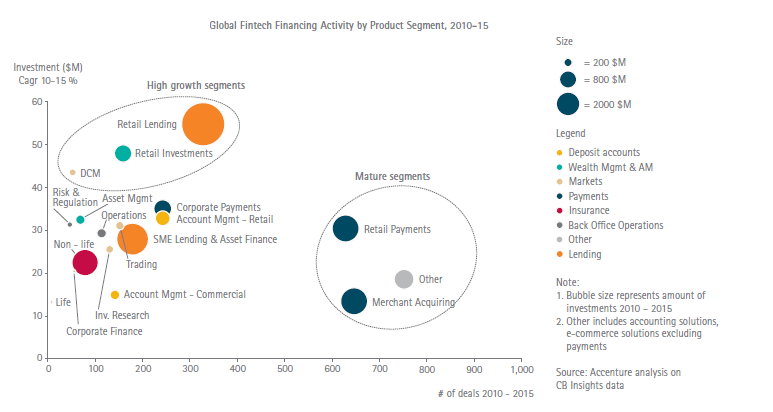 Global Fintech Financing Activity by Product Segment, 2010-15