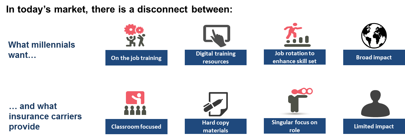 Underwriting Workforce of the Future - Talent Gap Disconnect