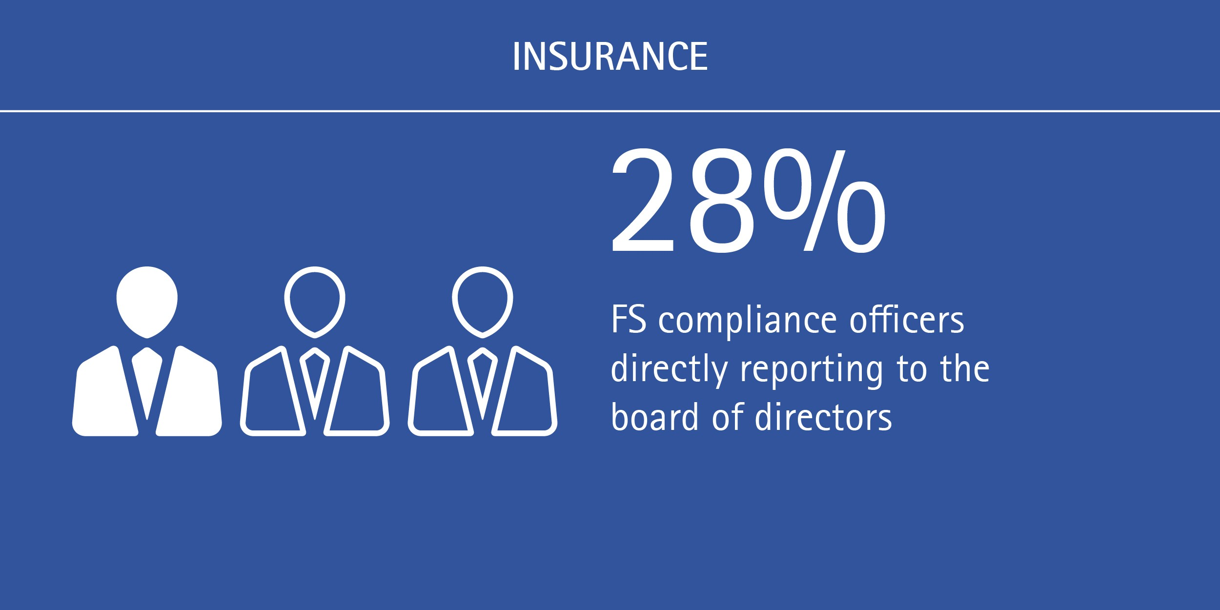 Shifts underway in FS compliance reporting lines: 28% of FS compliance officers directly report to the board of directors