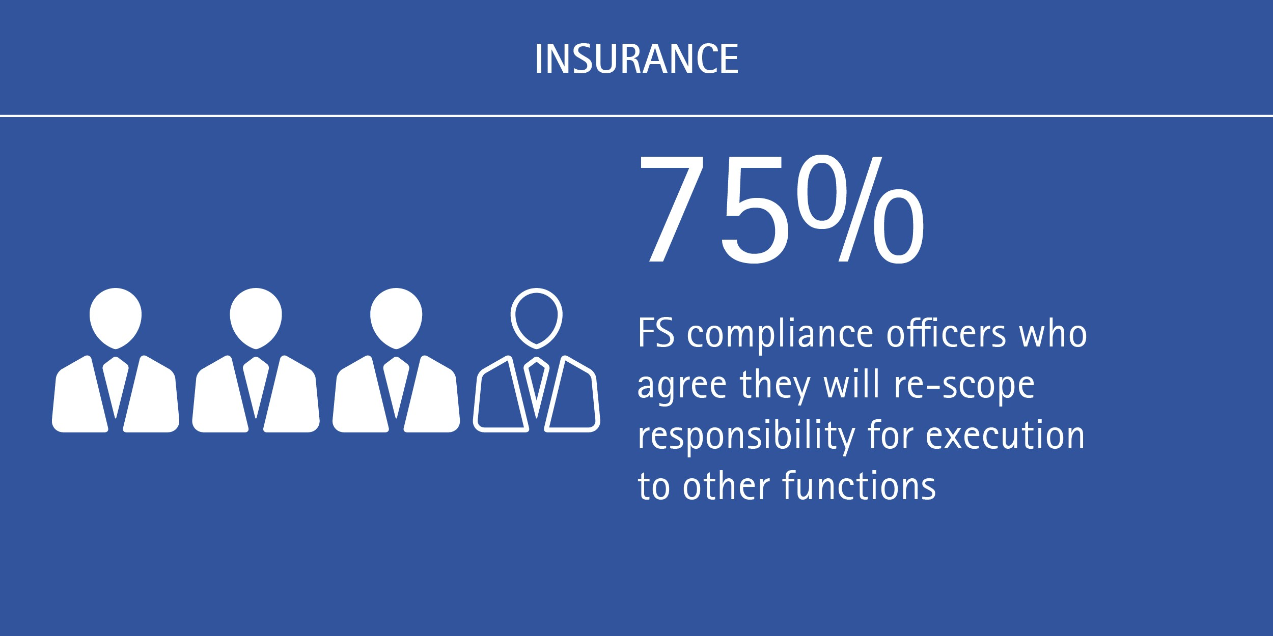 Shifts underway in FS compliance reporting lines: 75% of FS compliance officers agree they will re-scope responsibility for execution to other functions