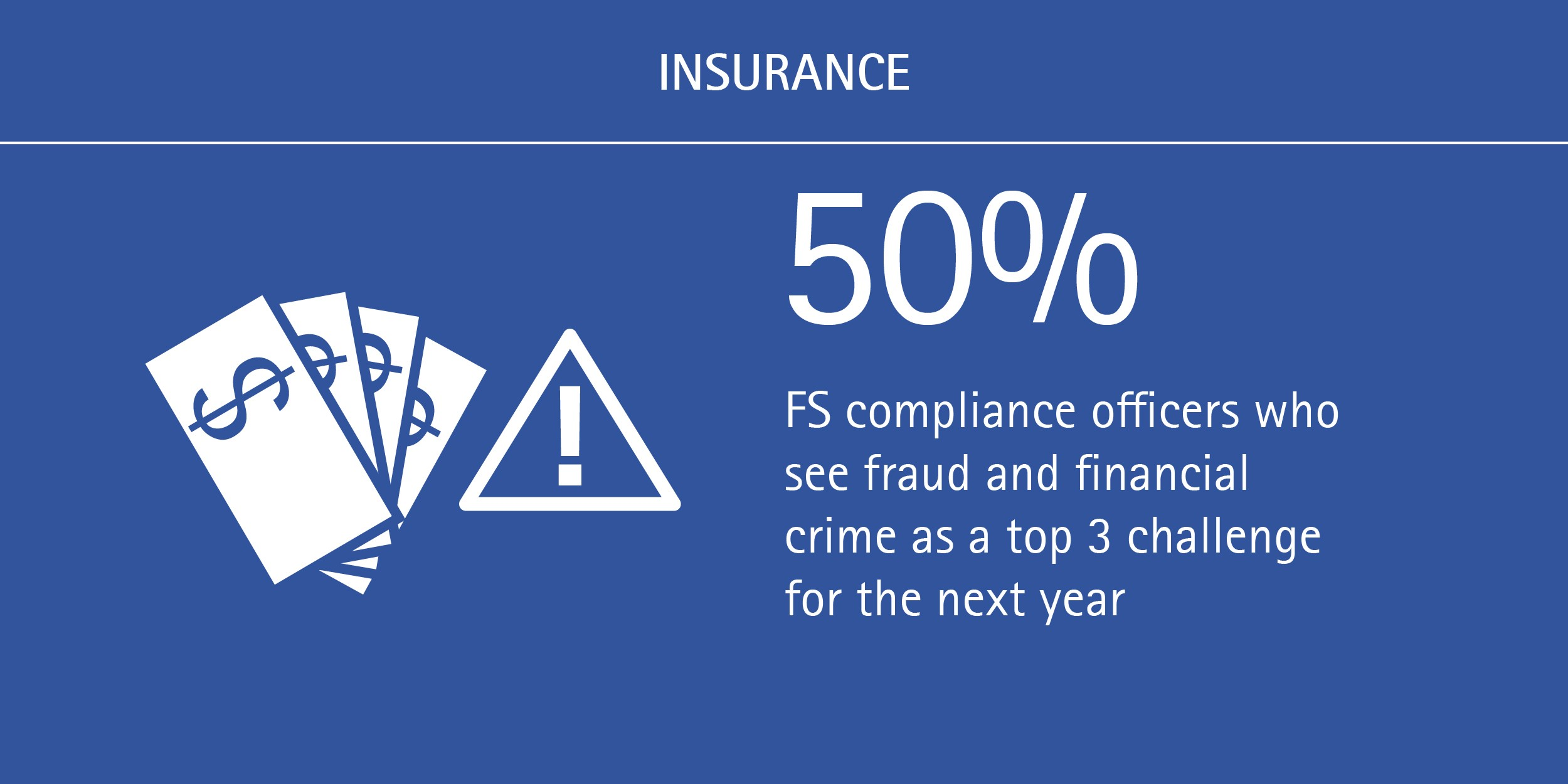 50% of FS compliance officers see fraud and financial crime as a top 3 challenge for the next year