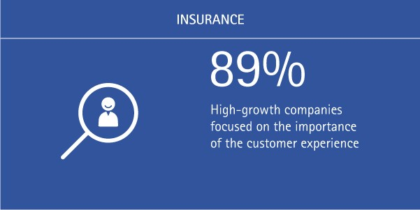 89% of high-growth companies are focused on the importance of the customer experience.