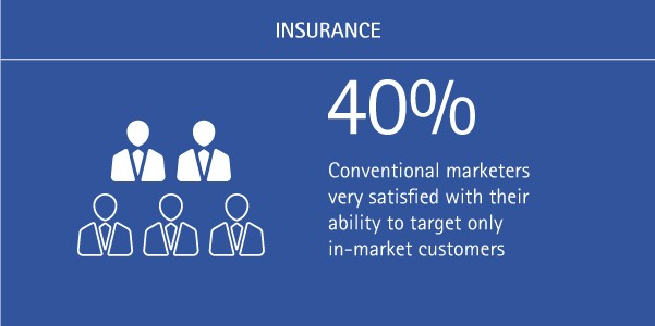 40% of conventional marketers are very satisfied with their ability to target only in-market customers