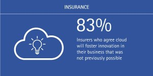 digital-insurer-believe-cloud-will-foster-innovation-time-to-pay-for-play_accentue-ins-figuer-2