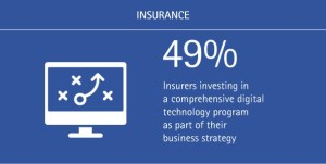 digital-insurer-believe-cloud-will-foster-innovation-time-to-pay-for-play_accentue-ins-figuer-3