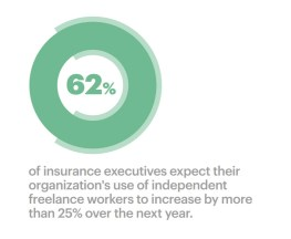 Five Trends Reshaping the Insurance Industry: Accenture Technology Vision 2017 - workforce marketplace
