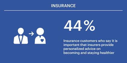 44% of insurance consumers say it is important that insurers provide personalized advice on becoming and staying healthier