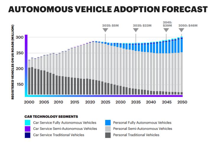 Autonomous vehicle adoption forecast