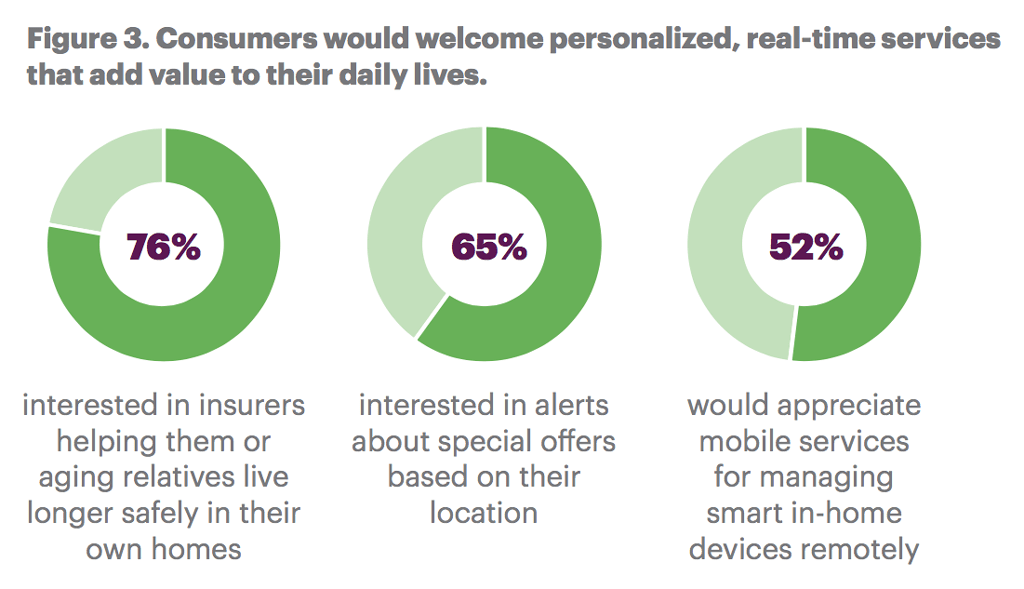 Consumers would welcome personalized, real-time services that add value to their daily lives.