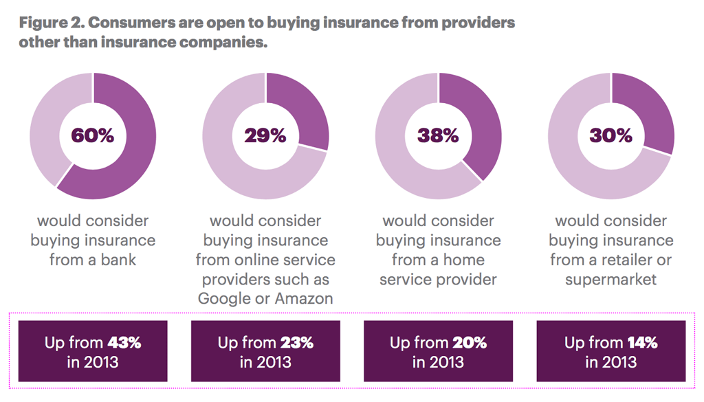 Consumers are open to buying insurance from providers other than insurance companies.