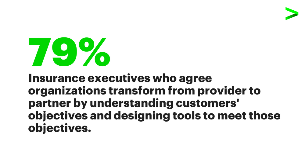79 percent of insurance executives who agree organizations transform from provider to partner by understanding costumers' objectives and designing tools to meet those objectives.