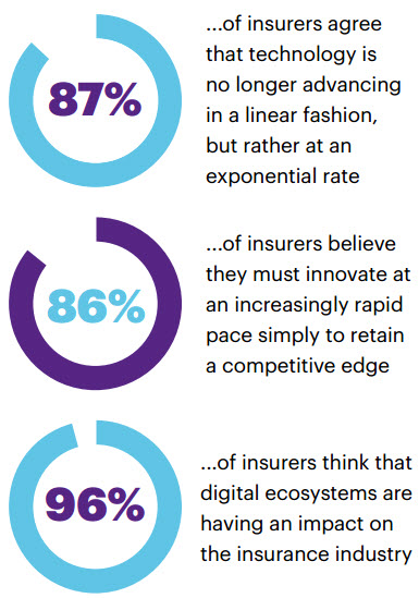 Accenture Technology Vision for Insurance 2017 Report results reveal near near-unanimous agreement among insurance leaders that the pace of technological change is picking up.