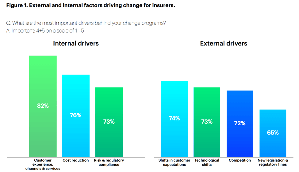 External and internal factors driving change for insurance.