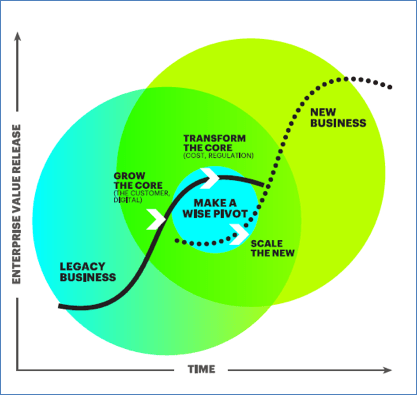 Insurance Change Leadership Chart