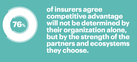 76 percent of insurers agree competitive advantage will not be determined by their organization alone, but by the strength of the partners and ecosystems that they choose.