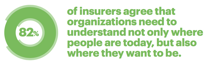 82 percent of insurers agree that organizations need to understand not only where people are today, but where they want to be.