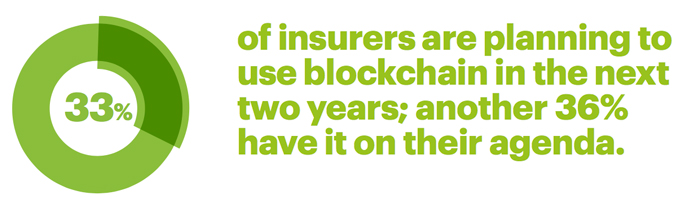 33 percent of insurers are planning to use blockchain in the next two years; another 36 percent have it on their agenda.