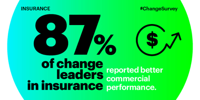 87 percent of change leaders in insurance reported better commercial performance.