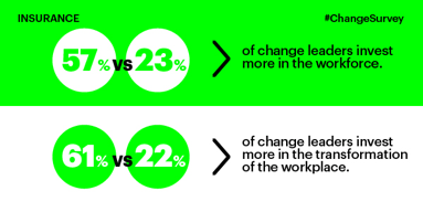 57 percent vs. 23 percent of change leaders invest more in the workforce. 61 percent vs. 22 percent of change leaders invest more in the transformation of the workplace.