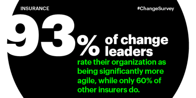 93 percent of change leaders rate their organisations as being significantly more agile, while only 60 percent of other insurers do.