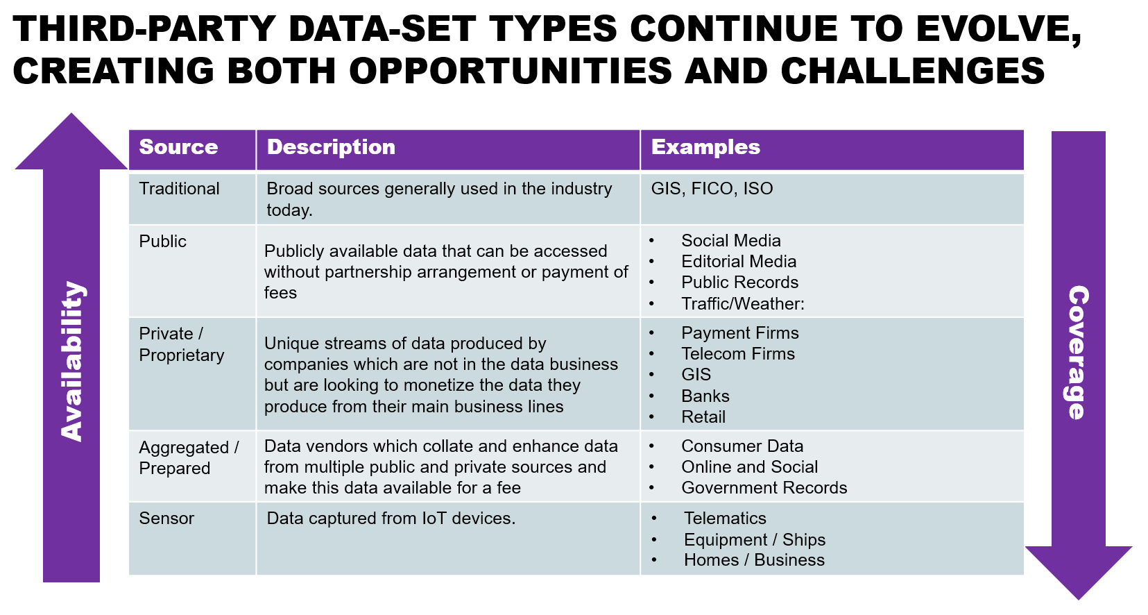 Third-party data-set types continue to evolve, creating both opportunities and challenges.